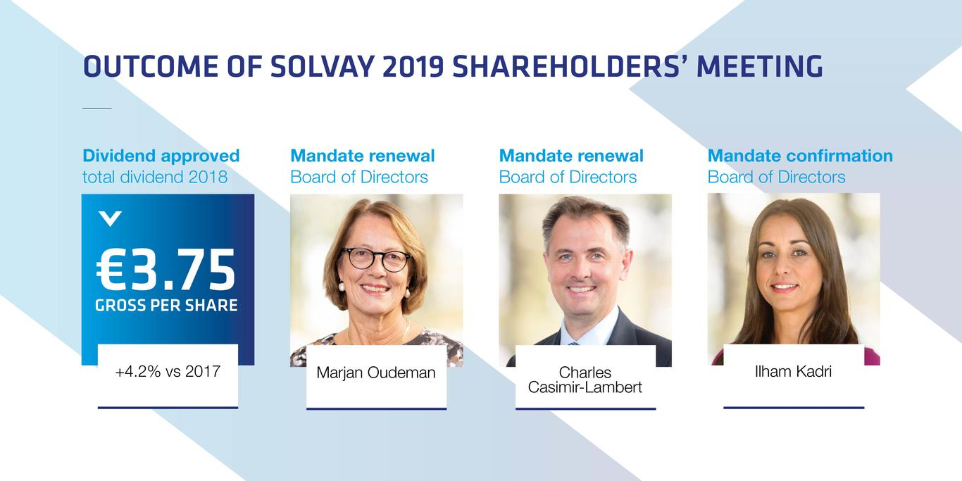 Solvay 2019 Shareholders Meeting Resolutions