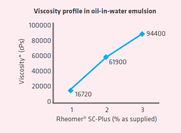 Rheomer SC Viscosity profile