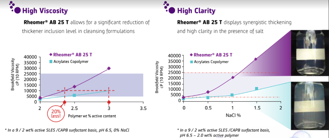 High viscosity Rheomer AB 25T graph