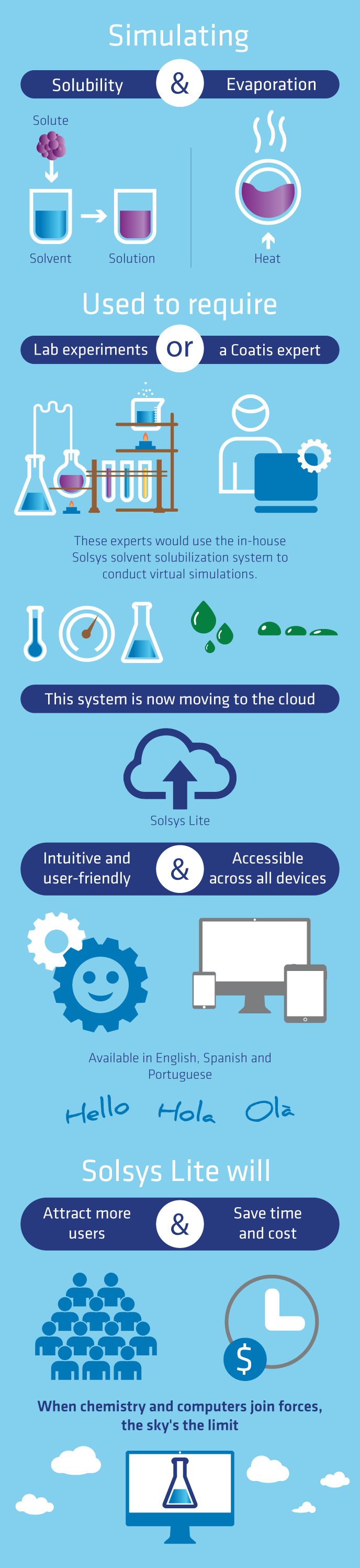 Solsys-infographic