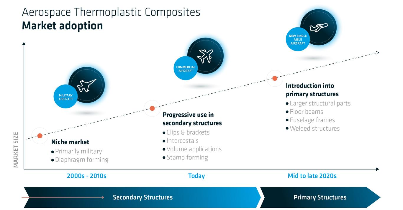 Solvay Thermoplastic Composite Materials Aerospace Market Adoption