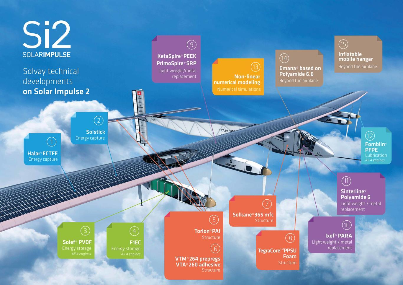 Brochure Solar Impulse 2 Products