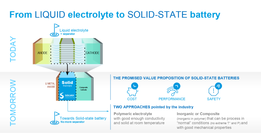 From Liquid to Solid-State Batteries: Solutions for Clean