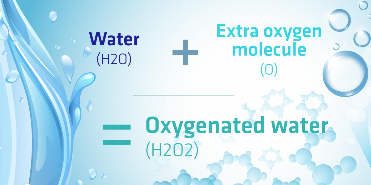 Inforgraphic for H2O2