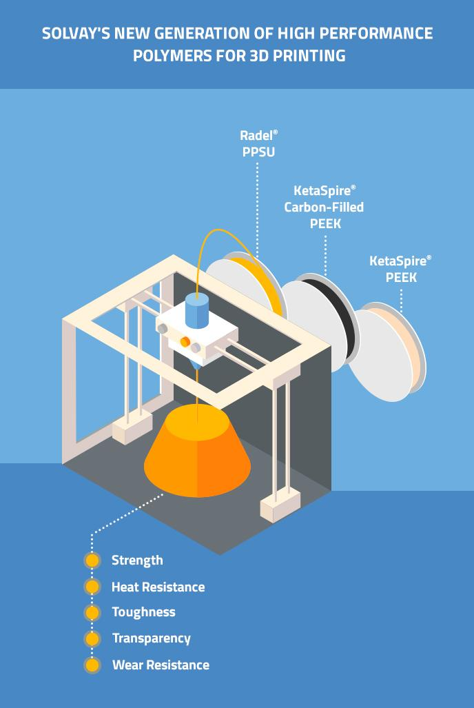 Additive-Manufacturing-Infographic-3D-printing