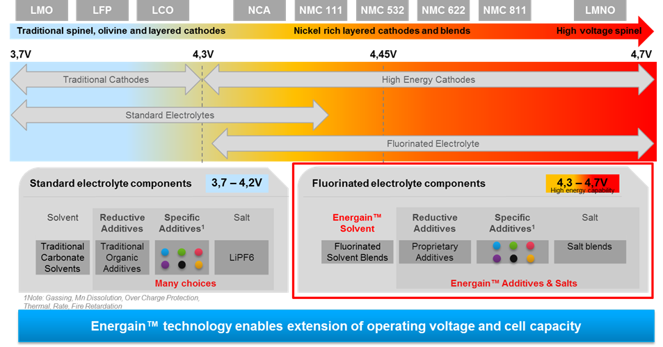 Energain technology information graphic
