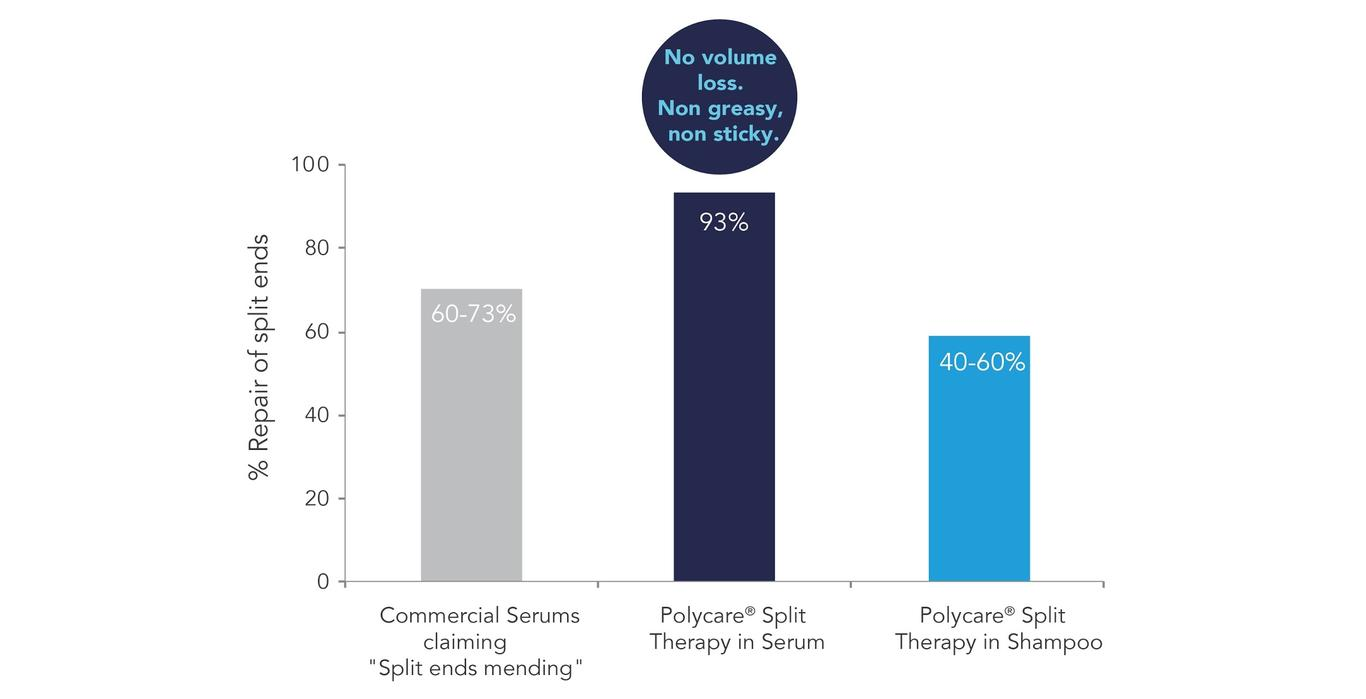 Solvay Polycare® Split Therapy - Test and benchmark in shampoo