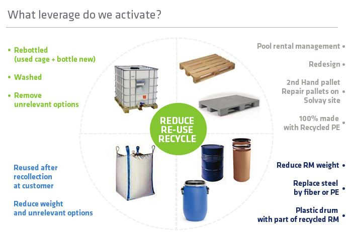 Green Packaging - What leverage do we activate ?