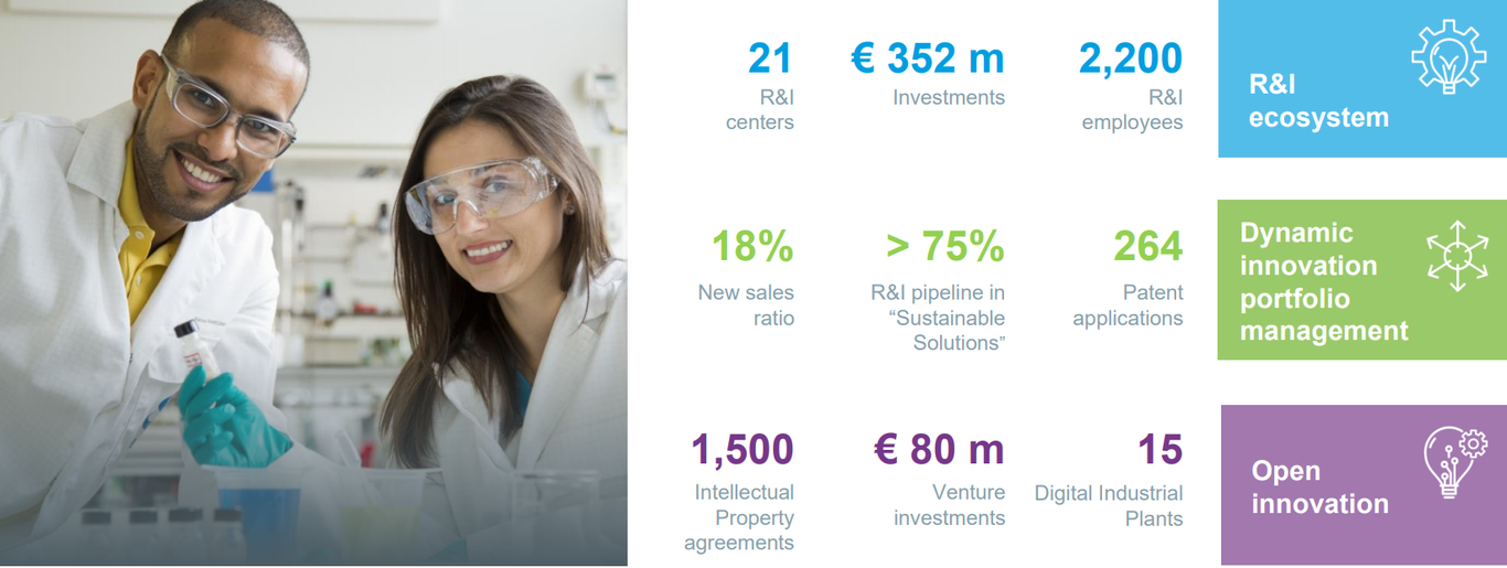 Solvay R&I 2018 key figures