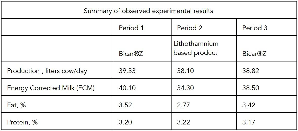BicarZ-Summary-of-observed-experimental-results