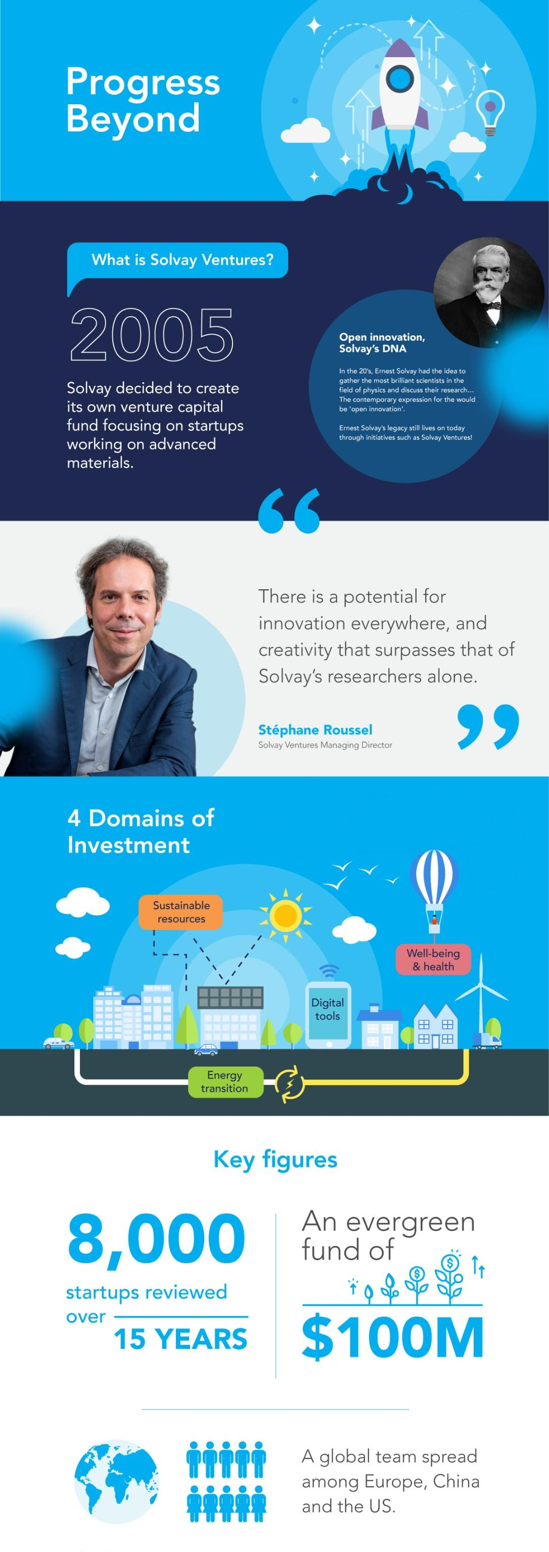 Infographic for Solvay Ventures