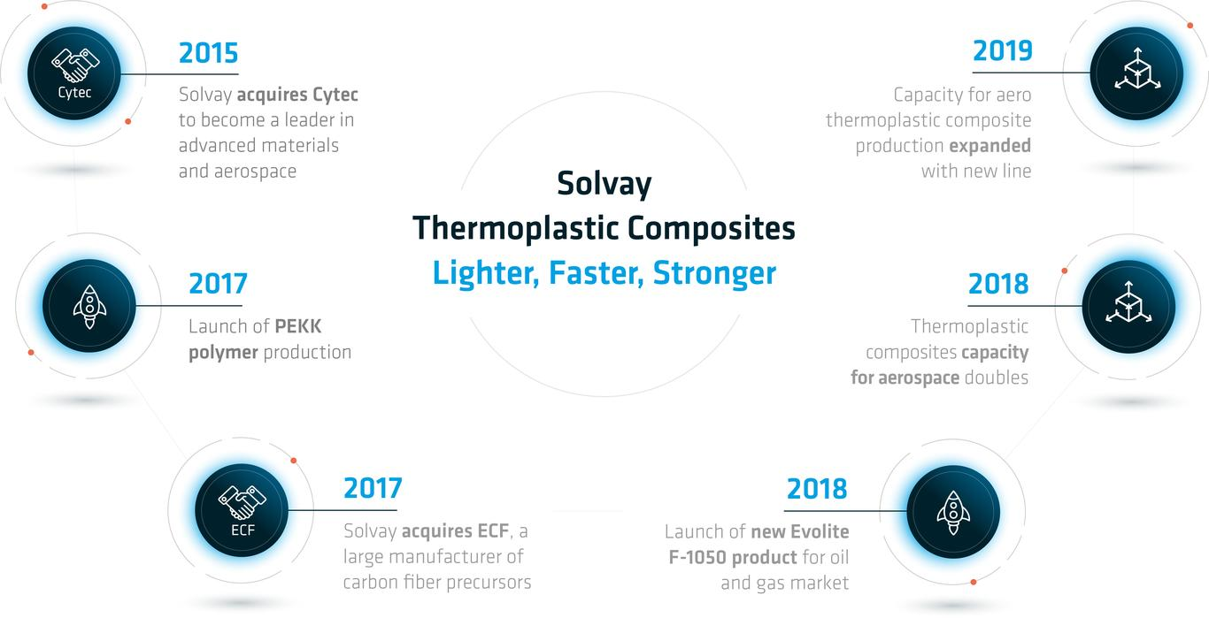 Solvay Thermoplastic Composites Lighter Faster Stronger Timeline 2015 - 2019