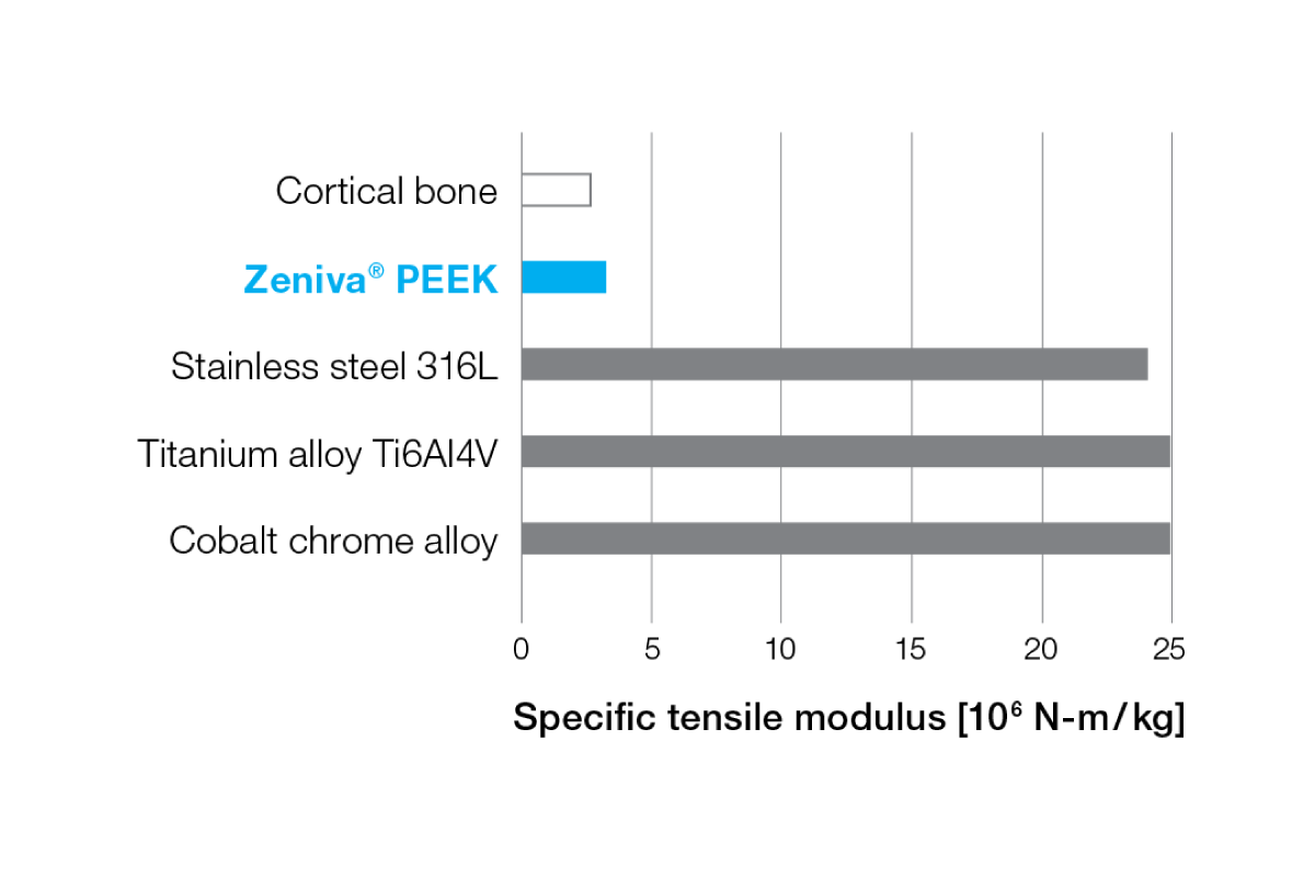 Solvay-implantable-devices-zeeniva-peek-graph