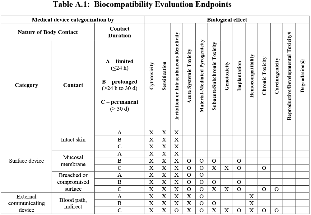 FDA-biocompatibility-evaluation-endpoints