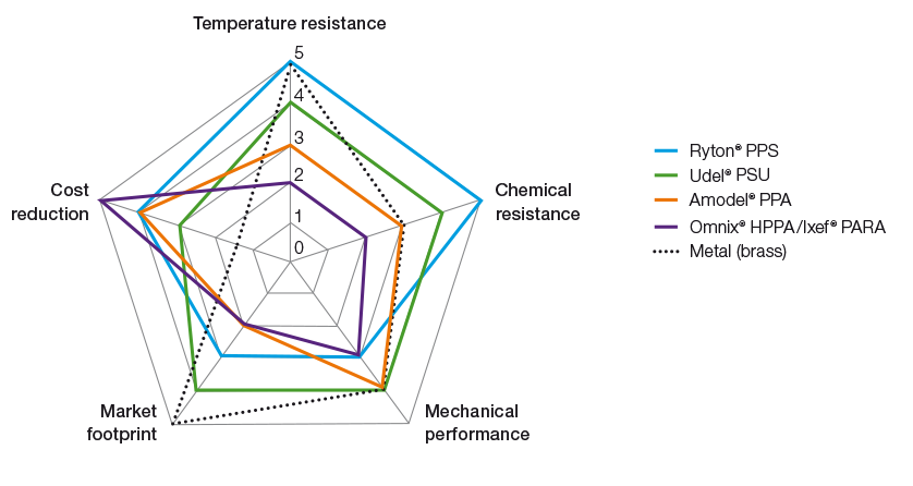 Water-meter-performance-spider-graph