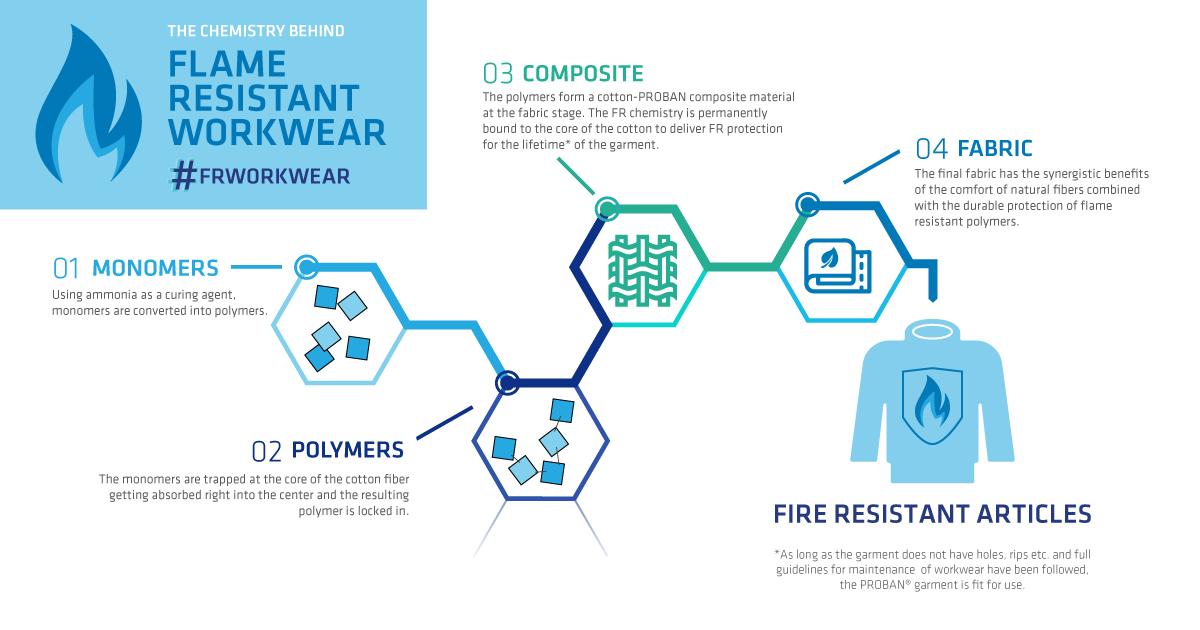 Infographic - Flame-resistant workwear