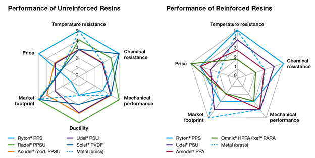 Plumbing-reinforced-unreinforced-resin-spider-graphs