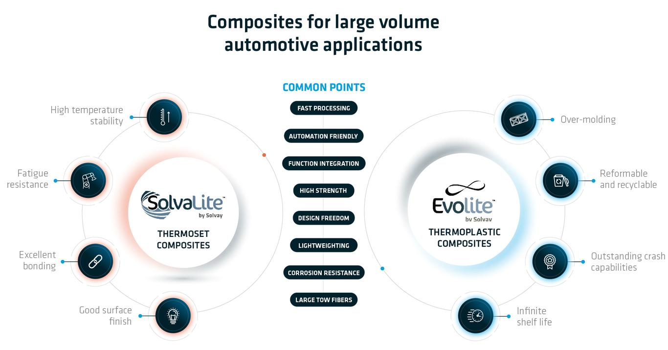Solvay Thermoplastic Composite Materials - Automotive Solvalite vs. Evolite
