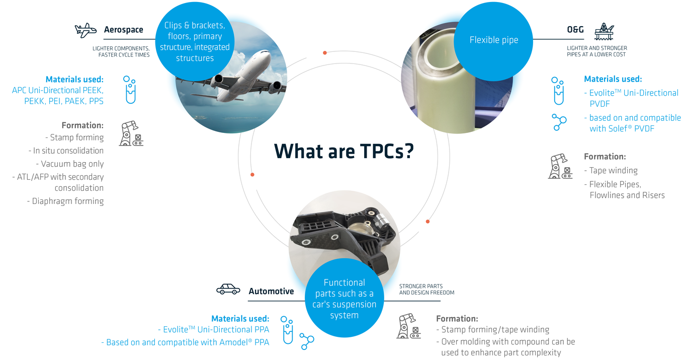 Solvay_Infographic 8 - What are TPCs_final_web