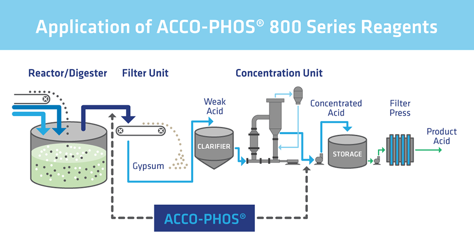 ACCO PHOS - graphic application reagents