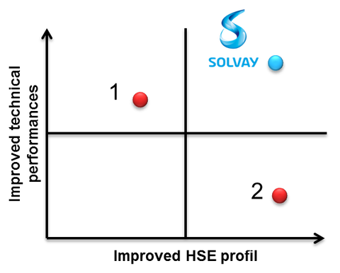 Solvay_InnRoad_Protect_comparation_with_current_technologies