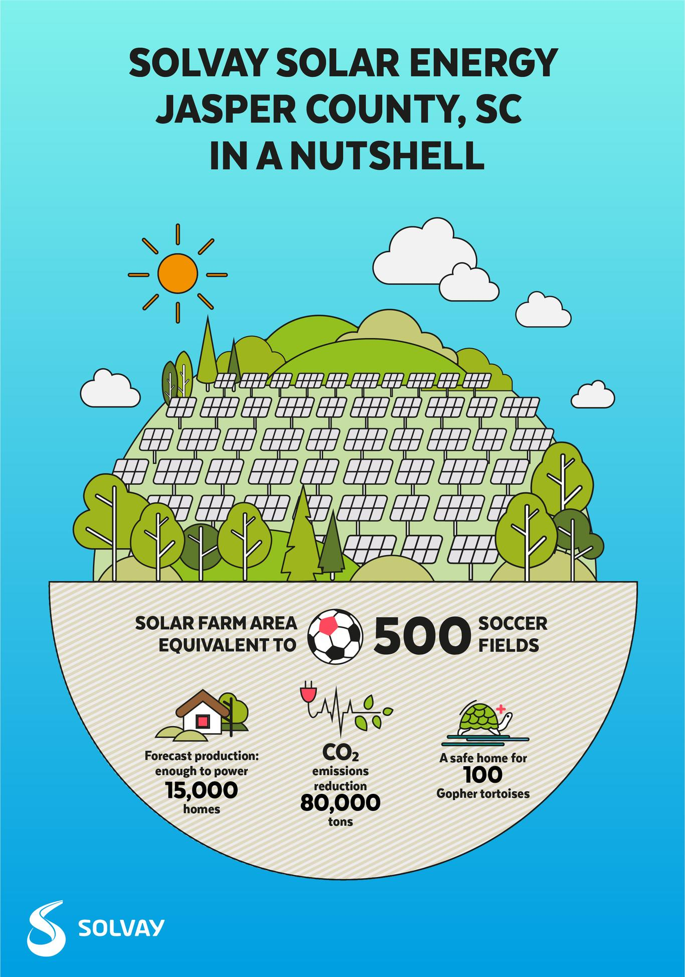 solvay-solar-farm-provides-enough-power-for-15000-homes-and reduce-co2-emissions